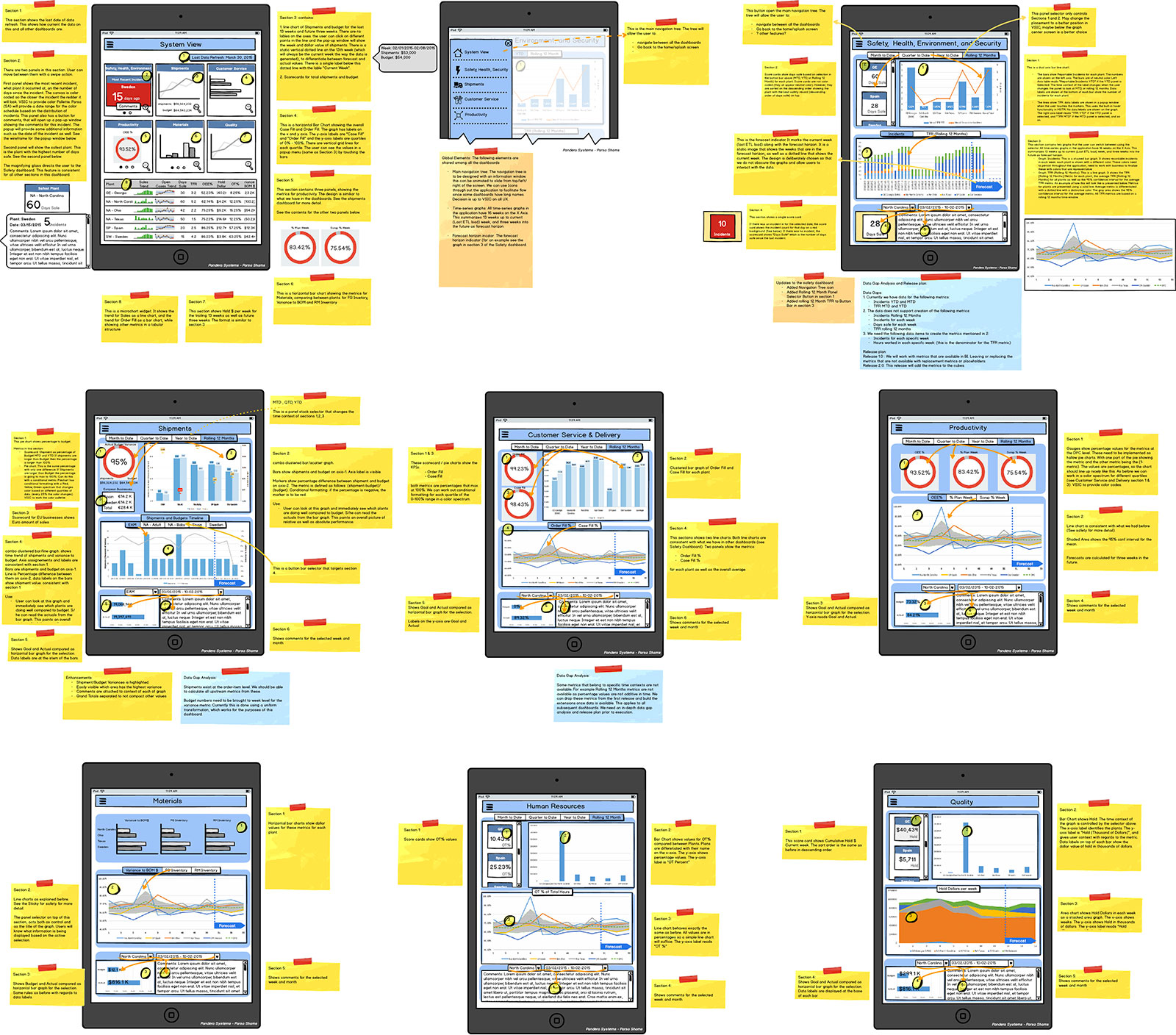 Wireframes for an executive overview app for global manufacturer