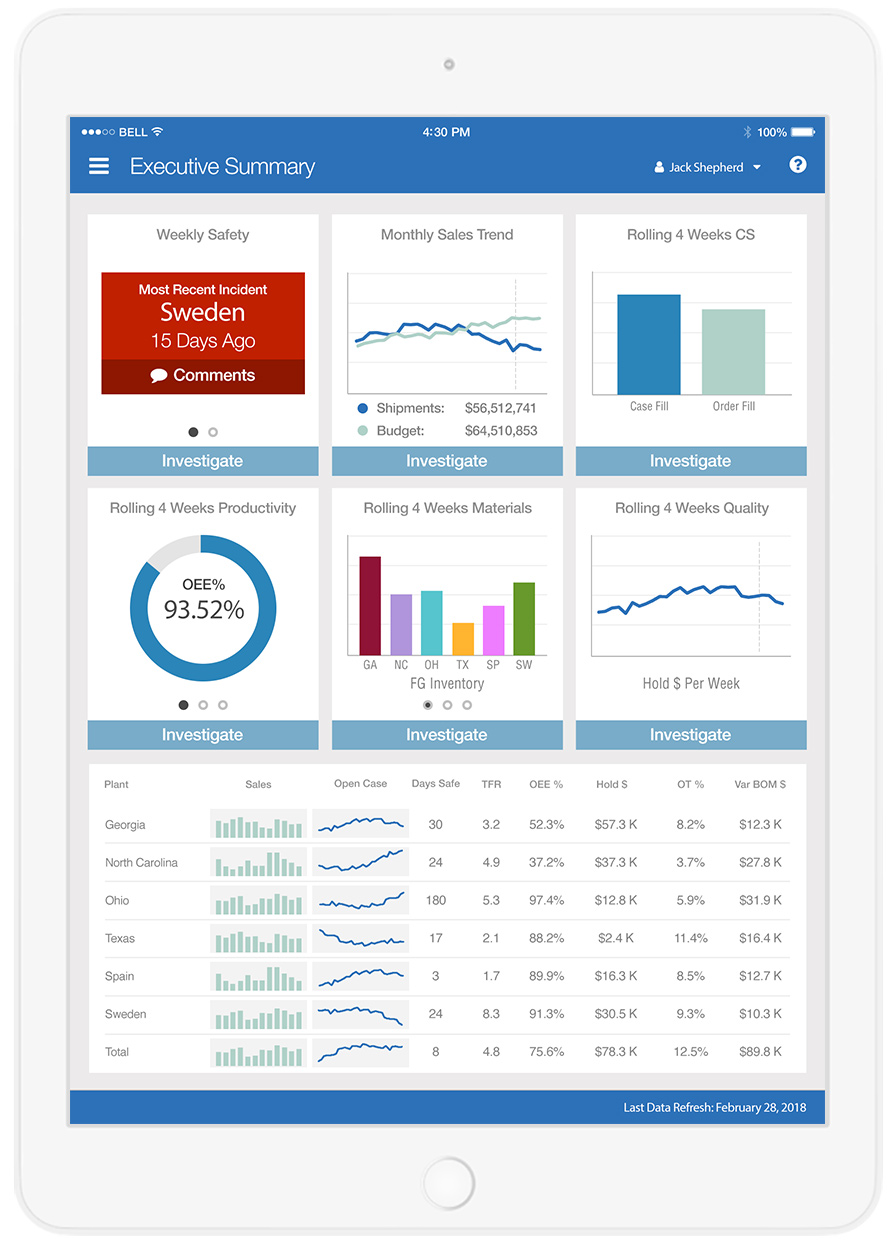 Executive overview app for global manufacturer