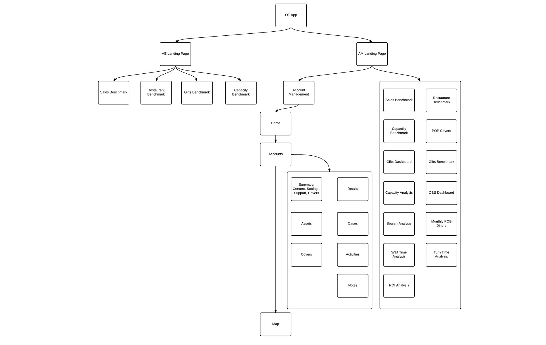 UX design process for a mobile analytics tool for an online reservation service