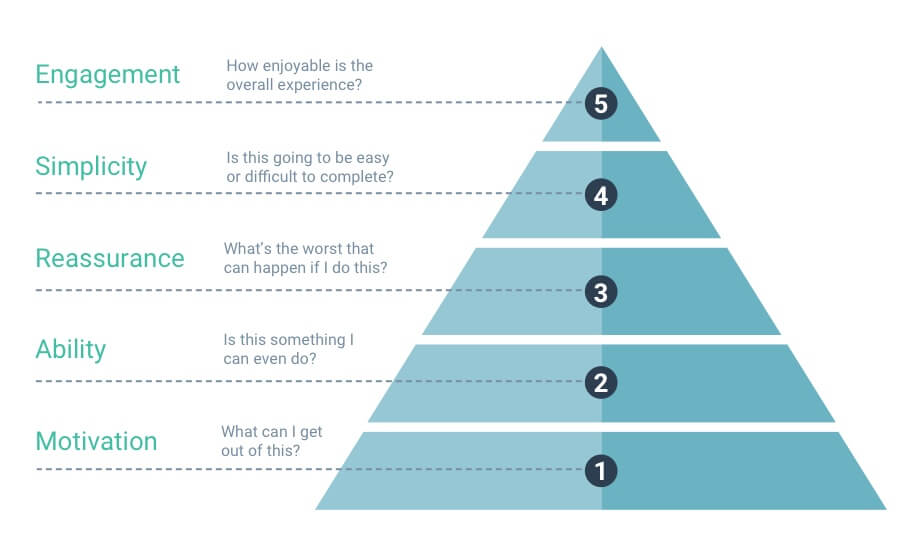 Onboarding and registration five-point pyramid