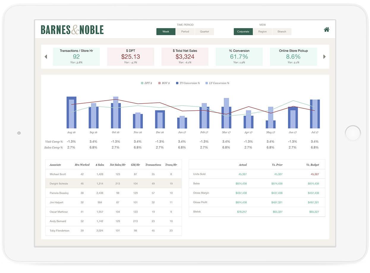 Predictive analytics app - store performance