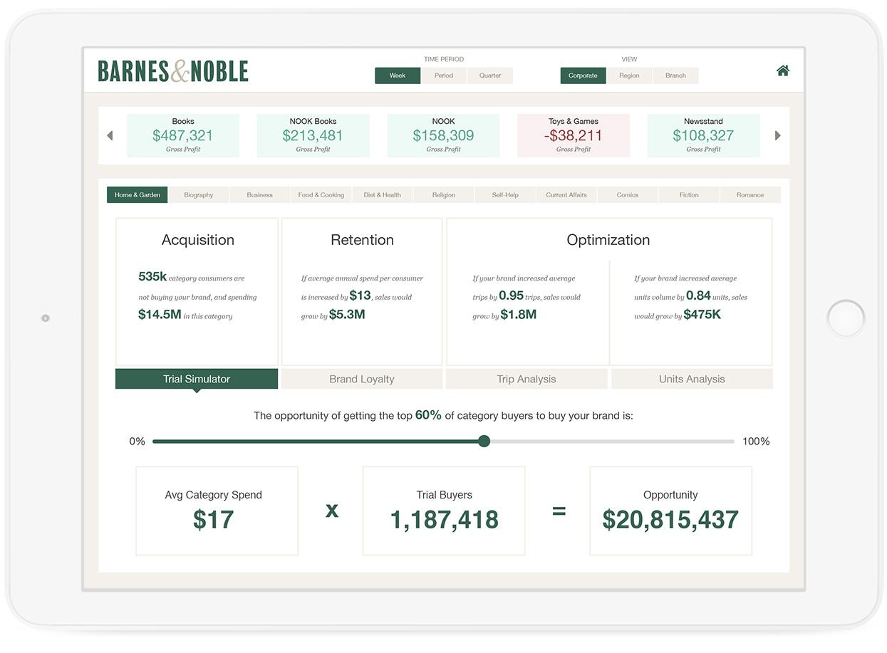 Predictive analytics app - what if analysis