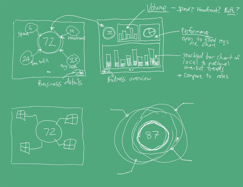 Sketch for talent sourcing app